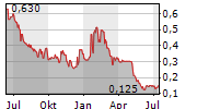 RESVERLOGIX CORP Chart 1 Jahr