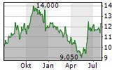 REV GROUP INC Chart 1 Jahr