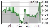 REVEZ CORPORATION LTD Chart 1 Jahr