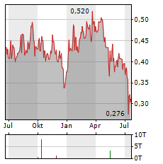 REVIVAL GOLD Aktie Chart 1 Jahr