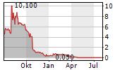 REVLON INC Chart 1 Jahr