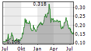 REX INTERNATIONAL HOLDING LIMITED Chart 1 Jahr