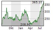 RH Chart 1 Jahr