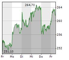 RHEINMETALL AG Chart 1 Jahr