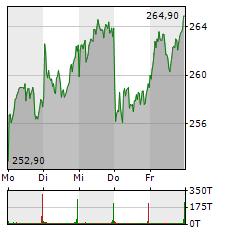 RHEINMETALL Aktie 5-Tage-Chart