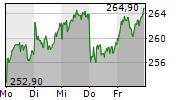 RHEINMETALL AG 5-Tage-Chart