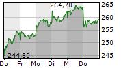 RHEINMETALL AG 1-Woche-Intraday-Chart