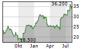 RHI MAGNESITA NV Chart 1 Jahr