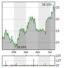 RHI MAGNESITA Aktie Chart 1 Jahr