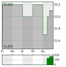 RHI MAGNESITA Aktie 5-Tage-Chart