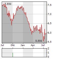 Rhön Klinikum Aktienkurs