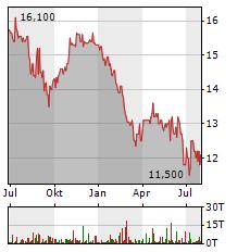 RHOEN-KLINIKUM Aktie Chart 1 Jahr