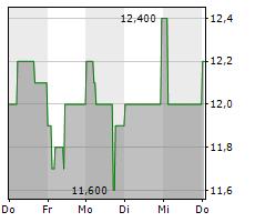 RHOEN-KLINIKUM AG Chart 1 Jahr