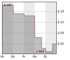 RIBER SA Chart 1 Jahr
