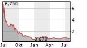 RICEBRAN TECHNOLOGIES Chart 1 Jahr
