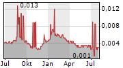 RICH GOLDMAN HOLDINGS LTD Chart 1 Jahr