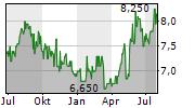 RICOH COMPANY LTD Chart 1 Jahr