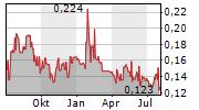RIDGELINE MINERALS CORP Chart 1 Jahr