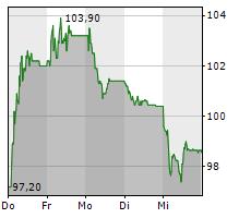 RIETER HOLDING AG Chart 1 Jahr