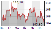 RIETER HOLDING AG 5-Tage-Chart