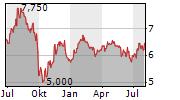RIGHTMOVE PLC Chart 1 Jahr