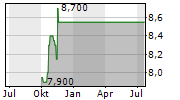 RIGHTMOVE PLC Chart 1 Jahr