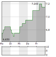 RIGHTMOVE Aktie 1-Woche-Intraday-Chart