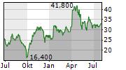 RILEY EXPLORATION PERMIAN INC Chart 1 Jahr
