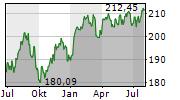 RIM GLOBAL OPPORTUNITIES Chart 1 Jahr