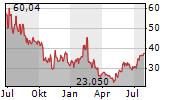 RINGCENTRAL INC Chart 1 Jahr