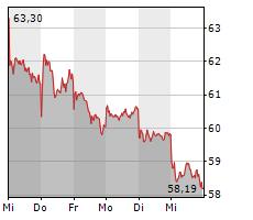 RIO TINTO PLC Chart 1 Jahr