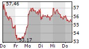 RIO TINTO PLC 1-Woche-Intraday-Chart