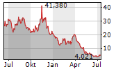 RIOT BLOCKCHAIN INC Chart 1 Jahr