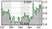 RISMA SYSTEMS A/S Chart 1 Jahr