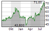 RITCHIE BROS AUCTIONEERS INC Chart 1 Jahr