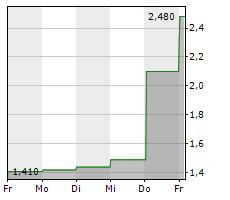 RITE AID CORPORATION Chart 1 Jahr