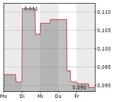 RIVERSIDE RESOURCES INC Chart 1 Jahr