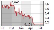 RIWI CORP Chart 1 Jahr