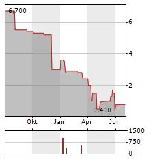 RIXX INVEST Aktie Chart 1 Jahr