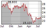RMR GROUP INC Chart 1 Jahr