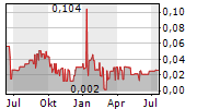 RMS MEZZANINE AS Chart 1 Jahr