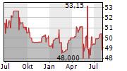 ROBECO GLOBAL TOTAL RETURN BOND FUND Chart 1 Jahr