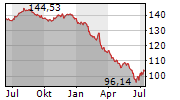ROBERT BOSCH GMBH Chart 1 Jahr