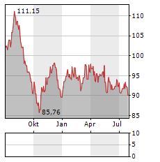BOSCH Aktie Chart 1 Jahr
