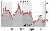 ROBERT WALTERS PLC Chart 1 Jahr