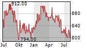 ROBERTET SA Chart 1 Jahr