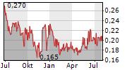 ROBEX RESOURCES INC Chart 1 Jahr