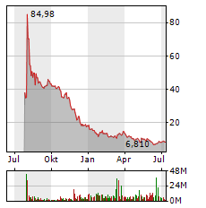 ROBINHOOD Aktie Chart 1 Jahr