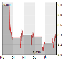 ROBINHOOD MARKETS INC Chart 1 Jahr