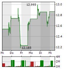 ROBINHOOD Aktie 5-Tage-Chart
